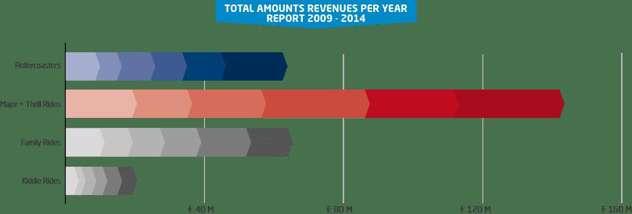 Revenues01-D